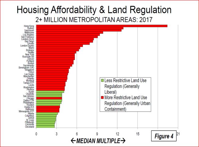 housing-chart